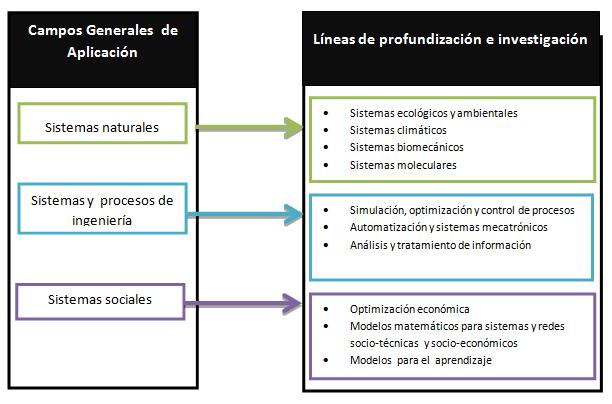 Campos y Líneas de Investigación   Universidad de Bogotá