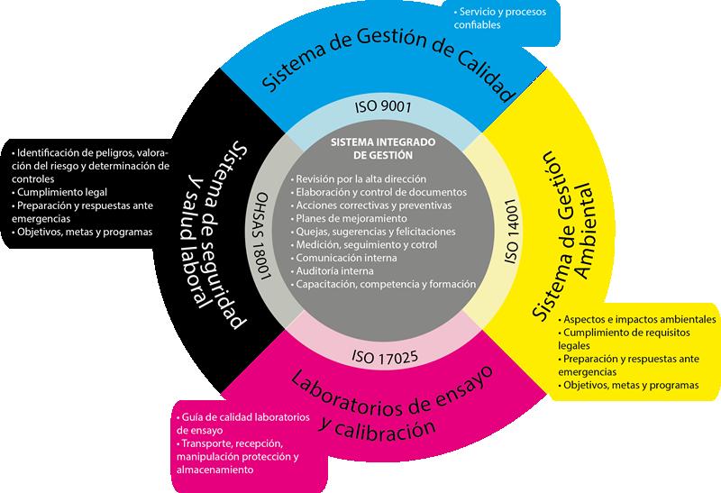 Diagrama Sistema de Gestión de Calidad UTADEO