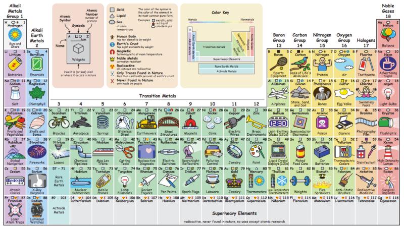 Para qu sirve cada uno de los elementos de la tabla peridica para qu sirve cada uno de los elementos de la tabla peridica universidad de bogot jorge tadeo lozano urtaz Gallery