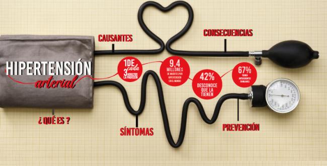 Hipertension sintomas tratamiento y prevencion