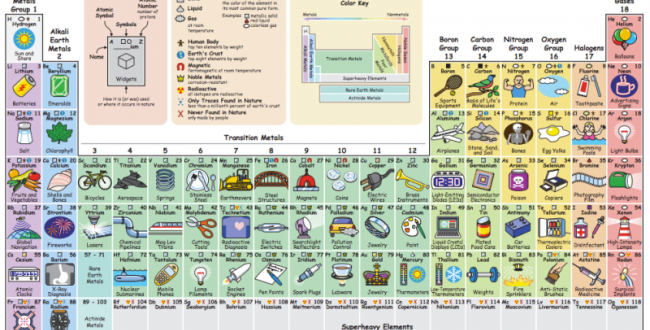 tavola periodica - Tabla Periodica Para Descargar